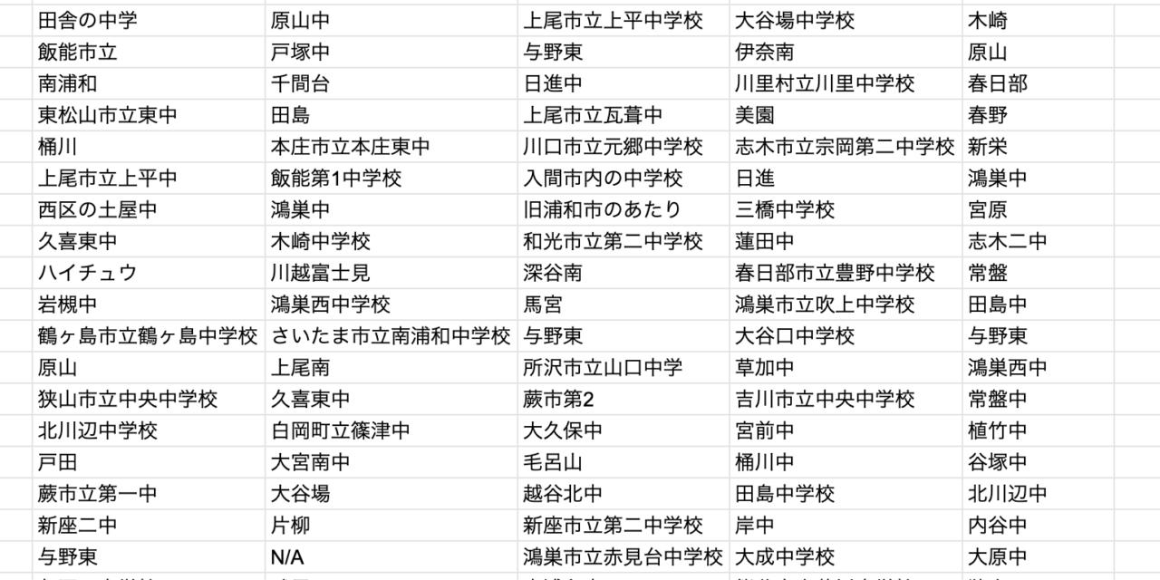 回答数315!埼玉の公立中ガチアンケート